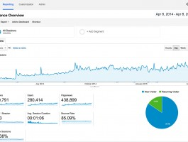 SEO Project - Proven Results
